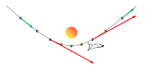 "The spaceship traces out a hyperbola as it uses the ""slingshot"" effect."