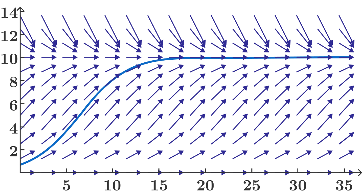 Sometimes we can visualize a differential equation as a field of arrows; in this case, a solution to the equation is shown in blue.