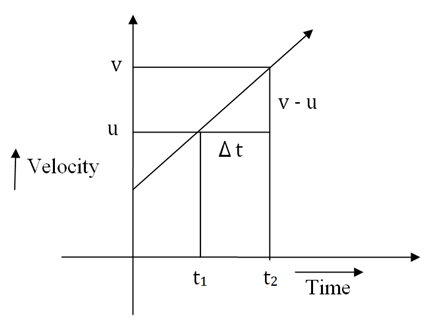 The graph of the motion of the object