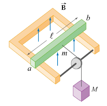 A mass \(M\) pulls the conducting bar through a vertically oriented magnetic field.
