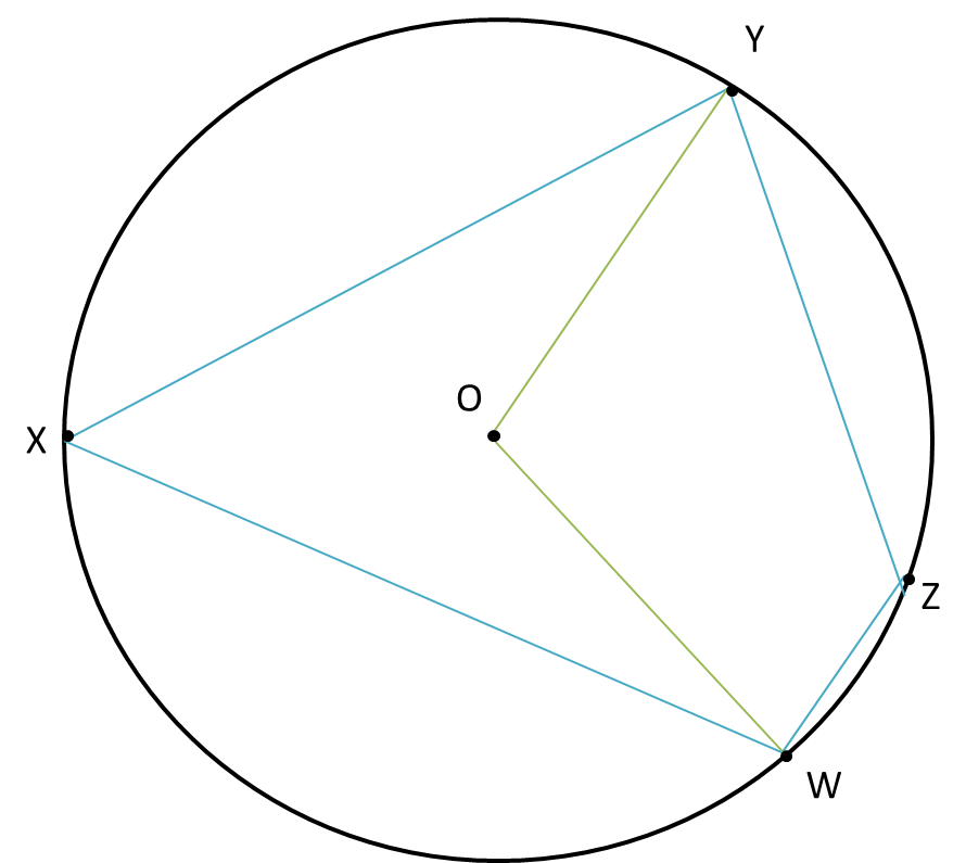 Cyclic quadrilaterals brilliant math science wiki in the cyclic quadrilateral wxyz w x y z on the circle centered at o o zyw10 z y w 10 and ccuart Choice Image