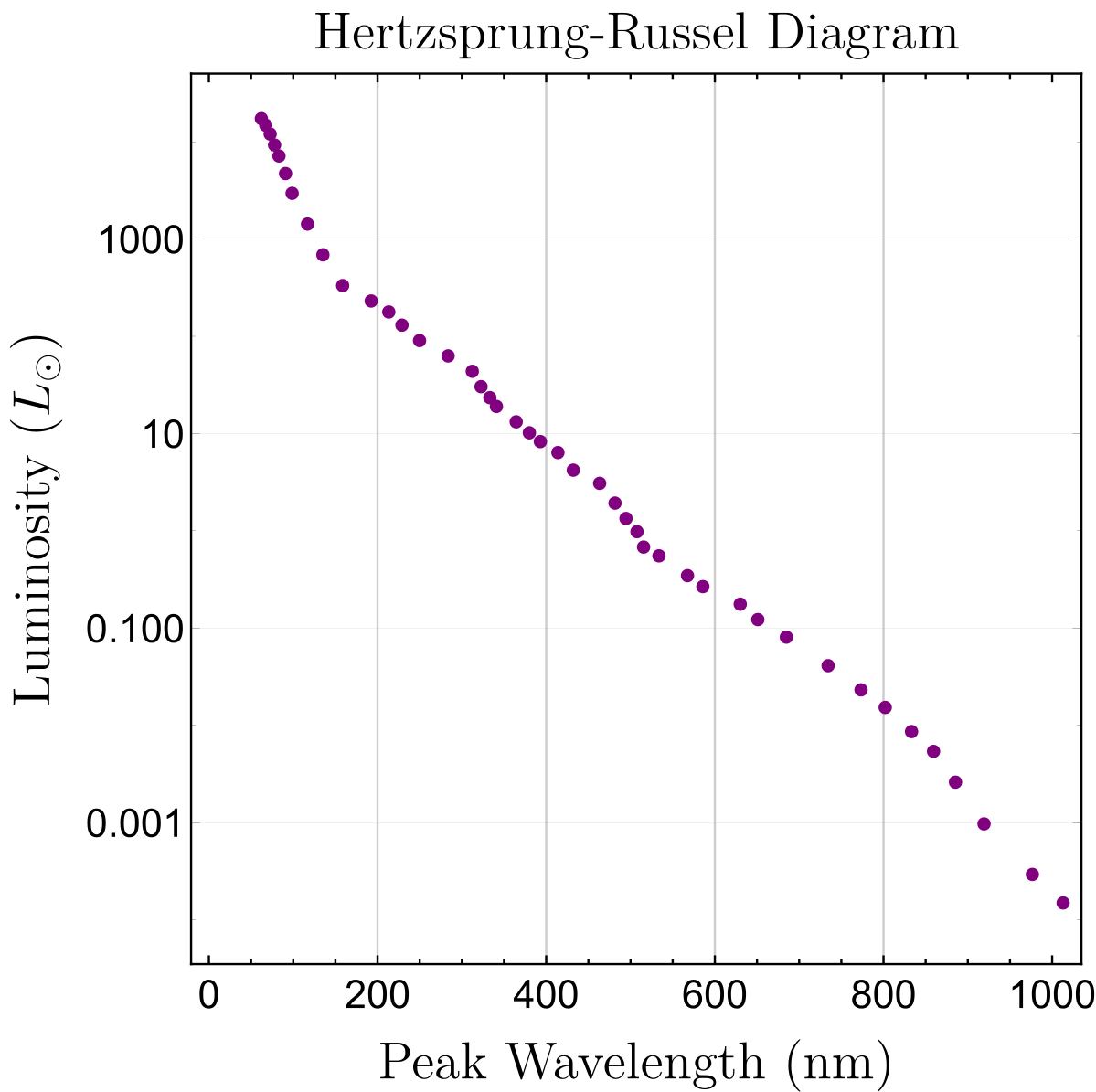 Note that the luminosity axis is logarithmic and scaled by the luminosity of the Sun.