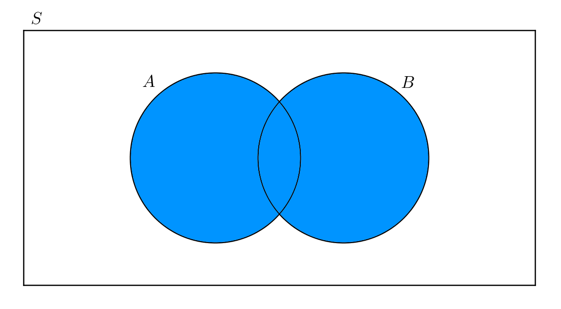 Probability Rule Of Sum Brilliant Math Science Wiki