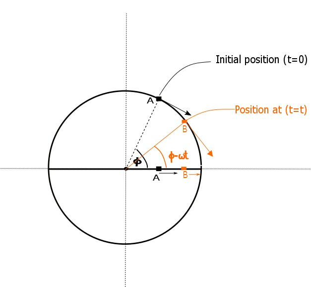 Phasor diagrams brilliant math science wiki the circular motion representation of shm is the phase diagram or phasor and the angular velocity of this circular motion is the frequency of the shm ccuart Image collections
