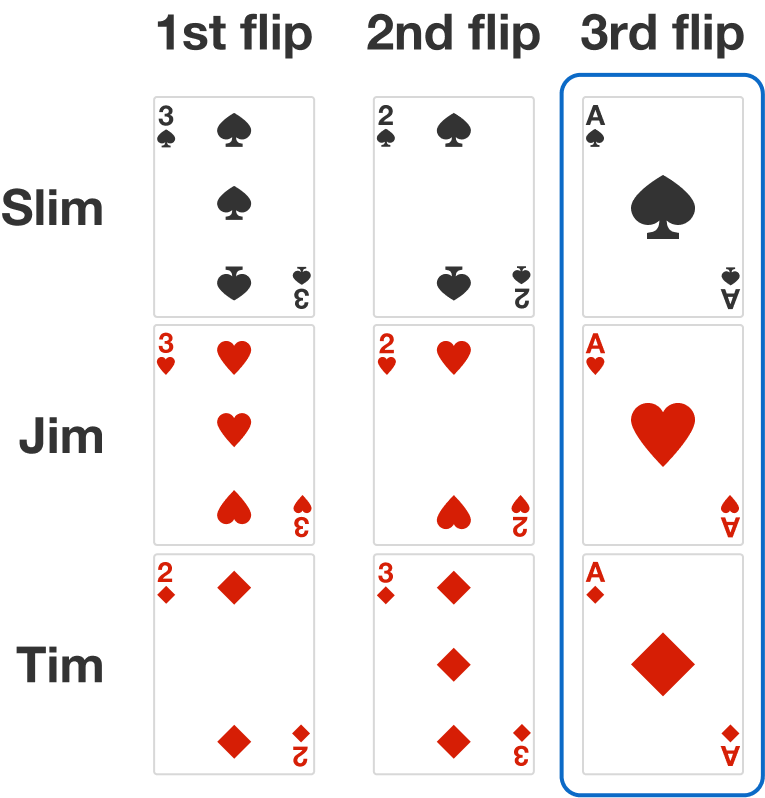 The three-way match can be on any of the flips, and can be on more than one flip.  In this example, there is a three-way match on the third flip.