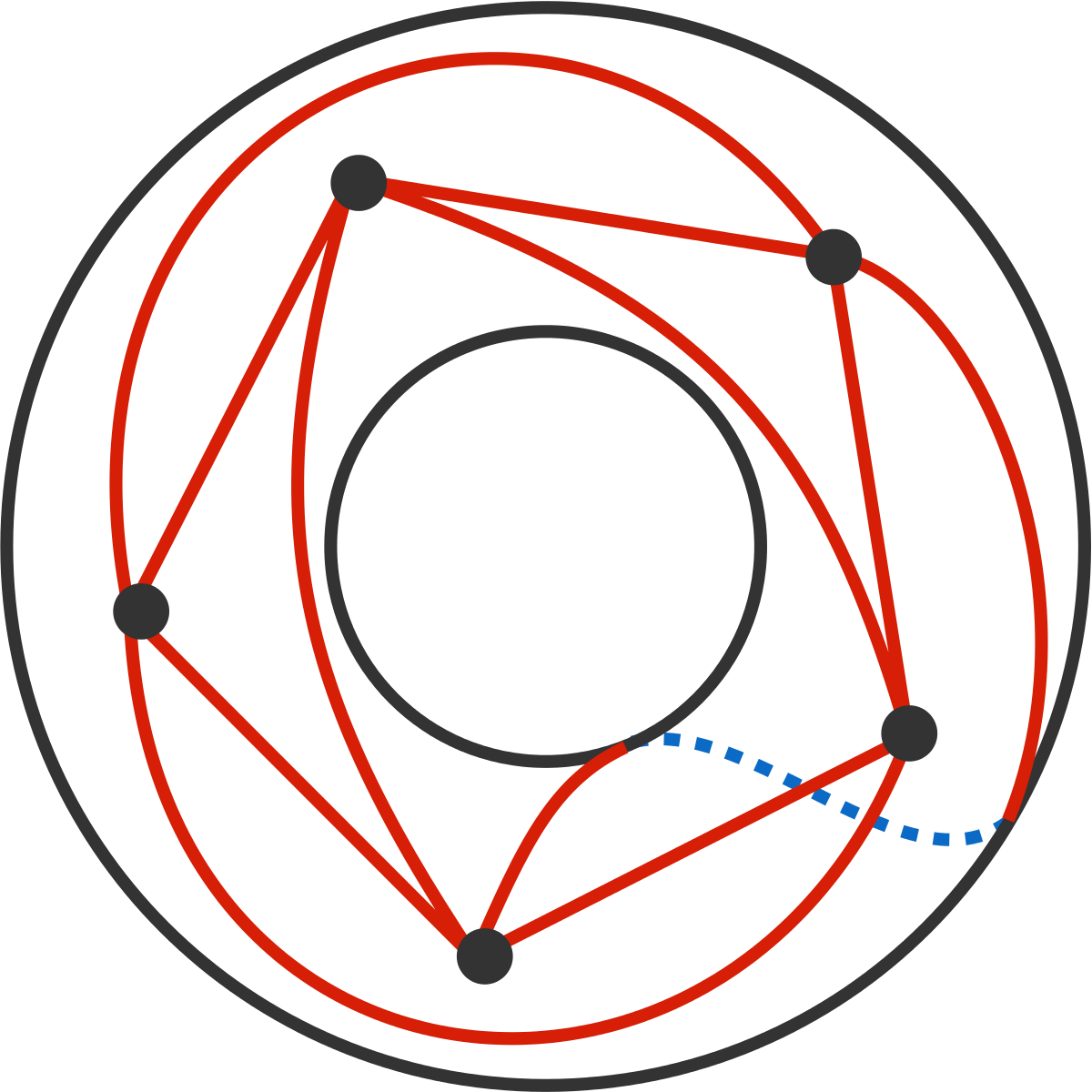 Top view of the torus. The blue dotted line is on the bottom side.