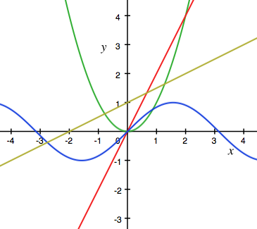 Different possible graphs of velocity vs time.
