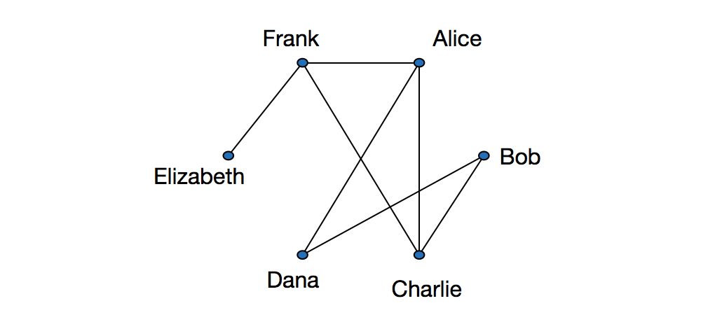 Wiki collaboration graph brilliant math science wiki graphs are also useful for representing and analyzing social networks in a social network each person is represented by a vertex and two people are ccuart Images
