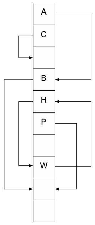 Cukoo hashing: each letter has two possible buckets. Here, B would have to move down.
