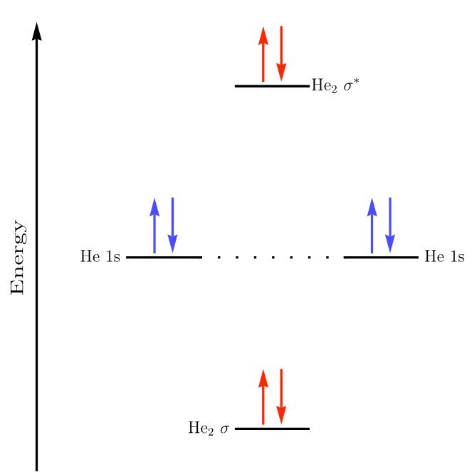 MO diagram for \(\ce{He_{2}}\).