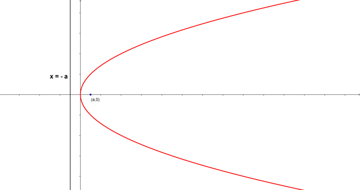 \(y^2 = 4ax\)