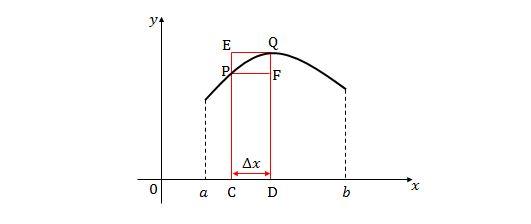 Area Under Curve