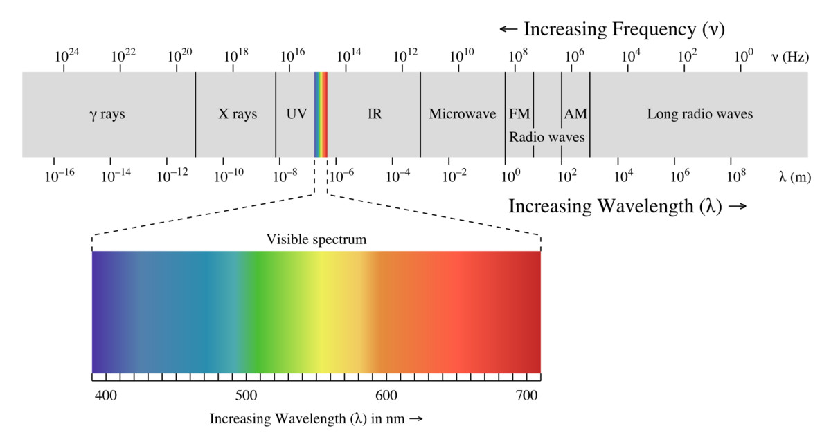 Spectrum of electromagnetic radiation, ranging from radio waves at long wavelength / low frequency to gamma rays at short wavelength / high frequency [3].