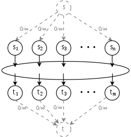 Flow network with multiple source and sinks.  A supersource \(S\) and supersink \(T\) have been added.