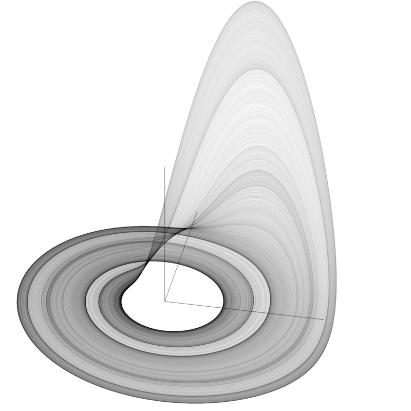 A set of orbits of the Rössler attractor given some set of parameters \(a,b,c\). By Wolfl - Own work, CC BY-SA 2.5, https://commons.wikimedia.org/w/index.php?curid=346875