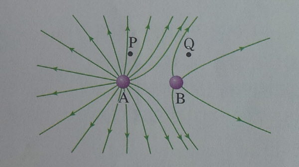 Electric Field Lines Brilliant Math Science Wiki