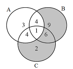 Sat sets and venn diagrams brilliant math science wiki as shown in the diagram above there are 9 elements included in b b only 2 elements included in c c only and 6 elements included in both b b and c ccuart Image collections