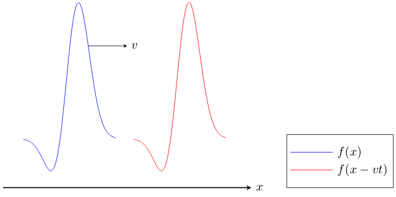 Wave equation brilliant math science wiki the squiggly thing is fx f x the speed is v v and the red graph is the wave after time t t given by a graph transformation of a translation ccuart Gallery