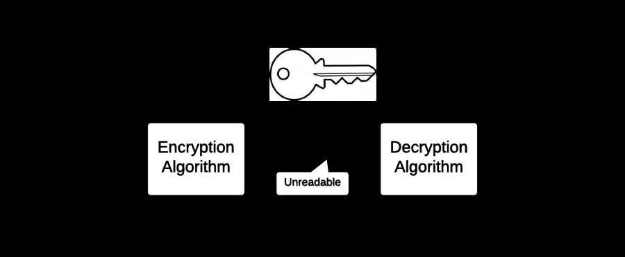 The symmetric encryption process