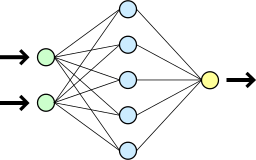 A simple artificial neural network.  The first column of circles represents the ANN's inputs, the middle column represents computational units that act on that input, and the third column represents the ANN's output.  Lines connecting circles indicate dependencies.