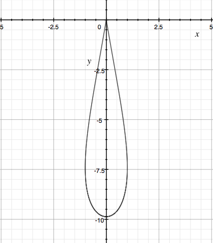 Teardrop shaped region given by parametric equations.