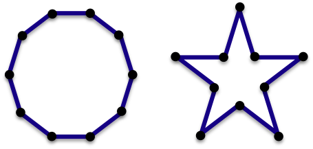 Two ten-sided regular polygons, the one on the left only has convex angles, the one on the right has both concave and convex angles