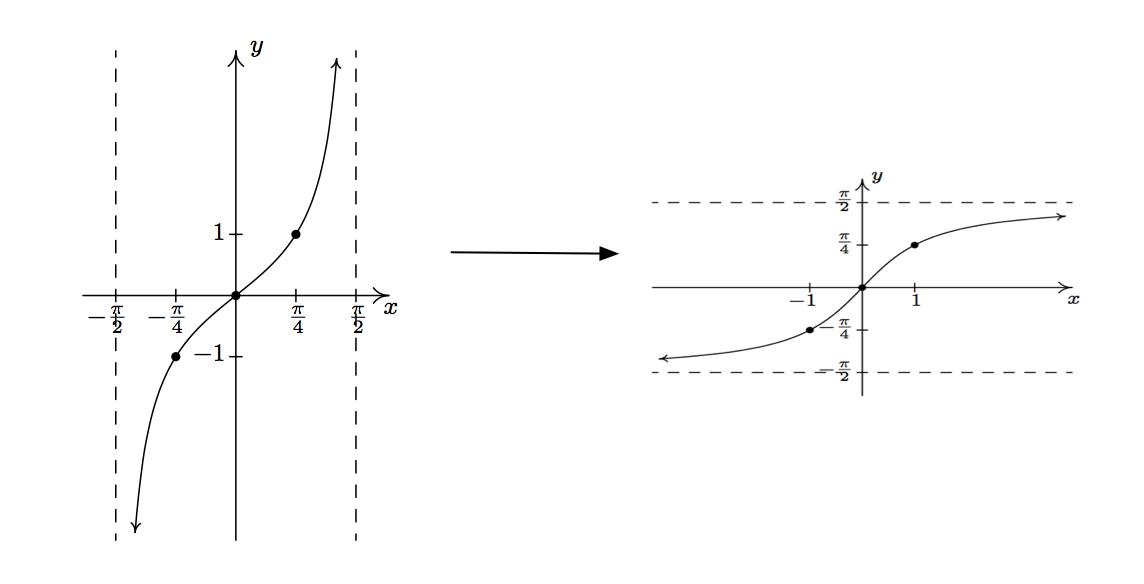 inverse trigonometric functions graphs pdf