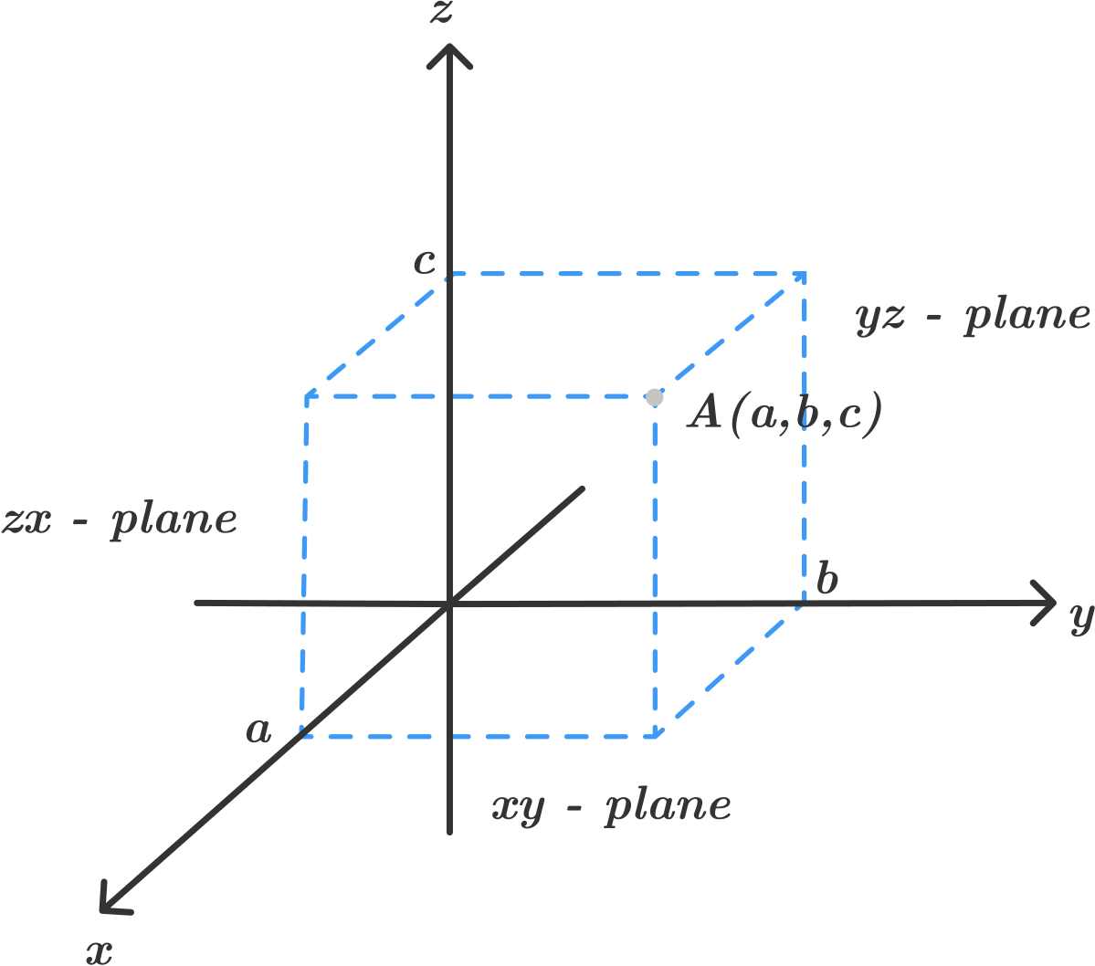 parallel planes equations. 1) the equation of plane which is parallel to xy-plane z\u003dc. 2) yz-plane x\u003da. planes equations i