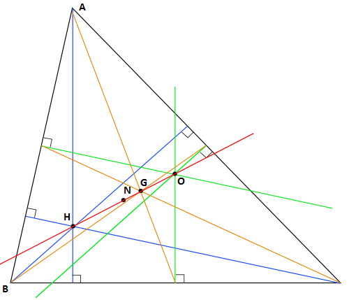 Blue lines are altitudes, orange medians, green perpendicular bisectors, and the red line is the Euler line