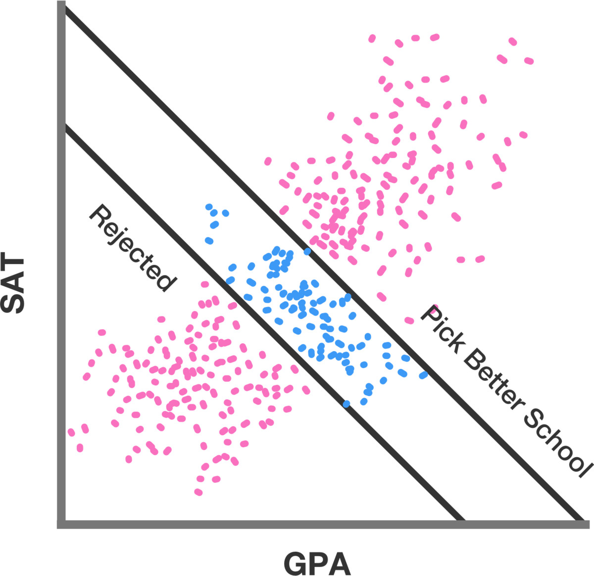A mock dataset for the purposes of exposition- the correlation between GPA and SAT score is not actually this strong. Plot by Adam Strandberg.