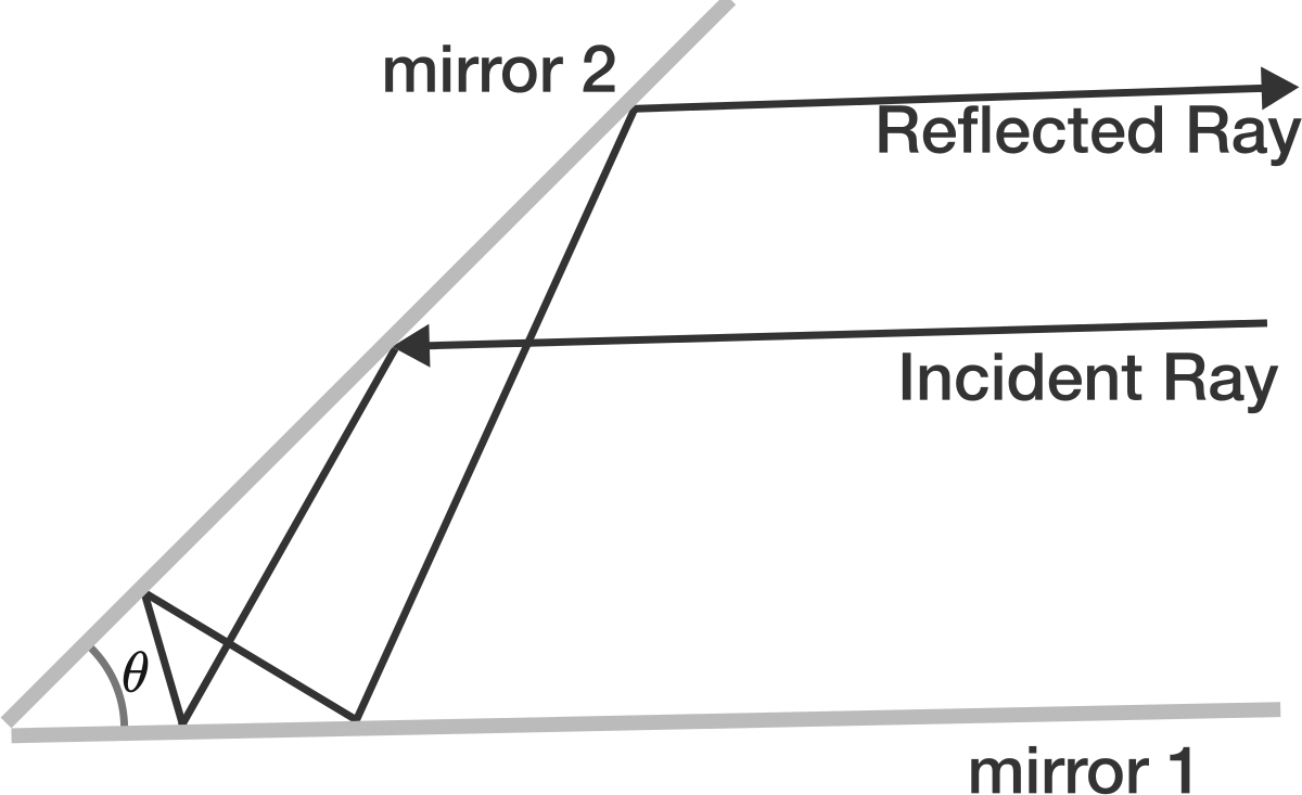 Geometry problem on reflection multiple reflections with inclined if the incident ray that is parallel to mirror 1 is reflected 5 times in the setup and becomes parallel to mirror 1 pooptronica