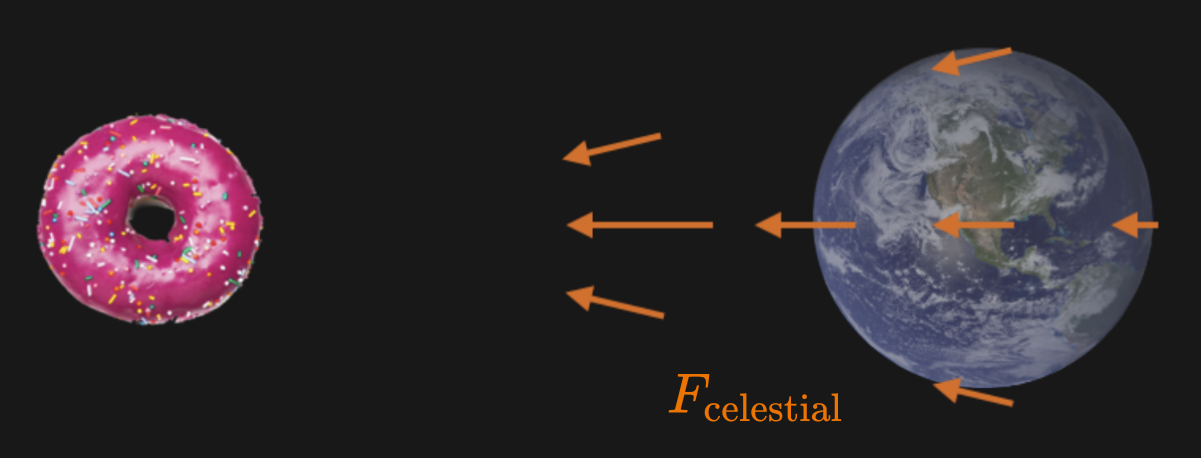 Fig: Illustration of the gravitational attraction of the celestial donut in vicinity of Earth (<strong>not</strong> drawn to scale).