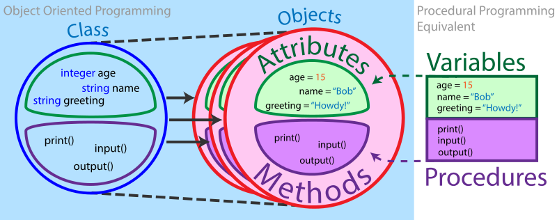 object oriented programming brilliant math science wiki