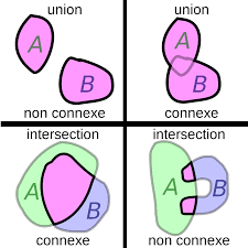 Connected and disconnected unions and intersections.