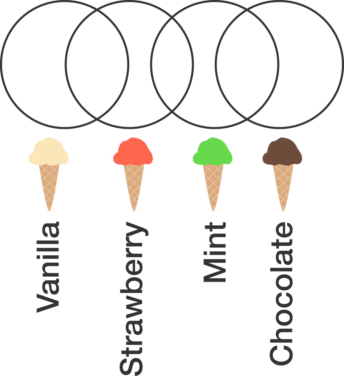 Euler And Venn Diagrams Warmup Practice Problems Online Brilliant Logic Diagram Pictured Above Is A Complete Of The Data From An Ice Cream Preferences Survey With Four Flavors Asked People To Check Off All