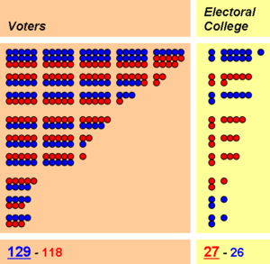 A hypothetical Electoral College problem, in which people overall vote one way, but their representatives vote another way. Retrieved from [1].