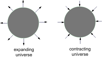 pulsating universe theory