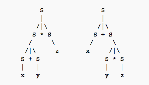 "Two parse trees that describe CFGs that generate the string ""x + y * z"". Source: Context-free grammar wikipedia page."