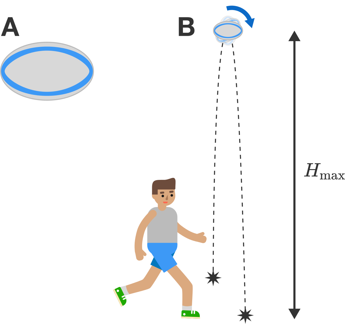A: A rugby ball is in the shape of an ellipsoid. B: The rugby ball is kicked spinning into the air and achieves its maximum height.
