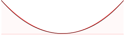 Parabola (red curve) vs. Catanary (black dotted curve)