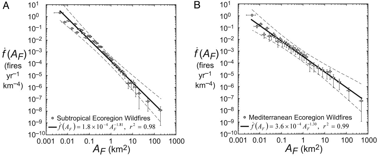 Fig 3. Approximate scale invariance of forest fire burn areas, from [Malamud et al., 1998](http://science.sciencemag.org/content/281/5384/1840?sid=c80b8ed7-cf60-41a9-942d-fa9cd7faa730).