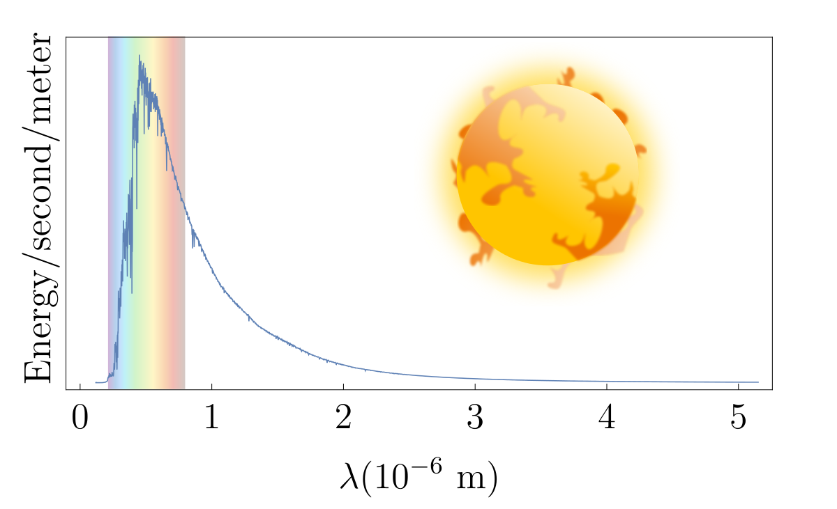 Hr diagram practice problems online brilliant for the purpose of estimation suppose the sun only emits photons with wavelength 500nm 500 nm about how many photons are emitted each second ccuart Image collections