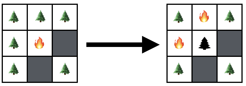 Diagram: At time \(t=0,\) the tree at \(\left(1,1\right)\) is lit on fire. At time \(t=1\) the first tree is burned out and the fire has spread to the trees at \(\left(1,0\right)\) and \(\left(0,1\right)\).