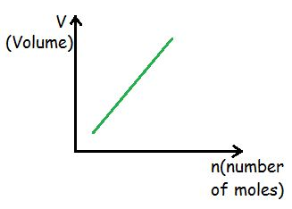Ideal Gas Law | Brilliant Math & Science Wiki