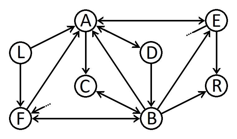 Edge graph