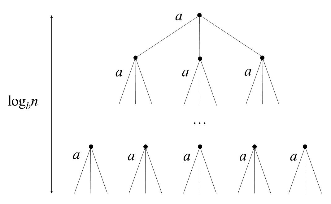 Master Theorem Brilliant Math Science Wiki