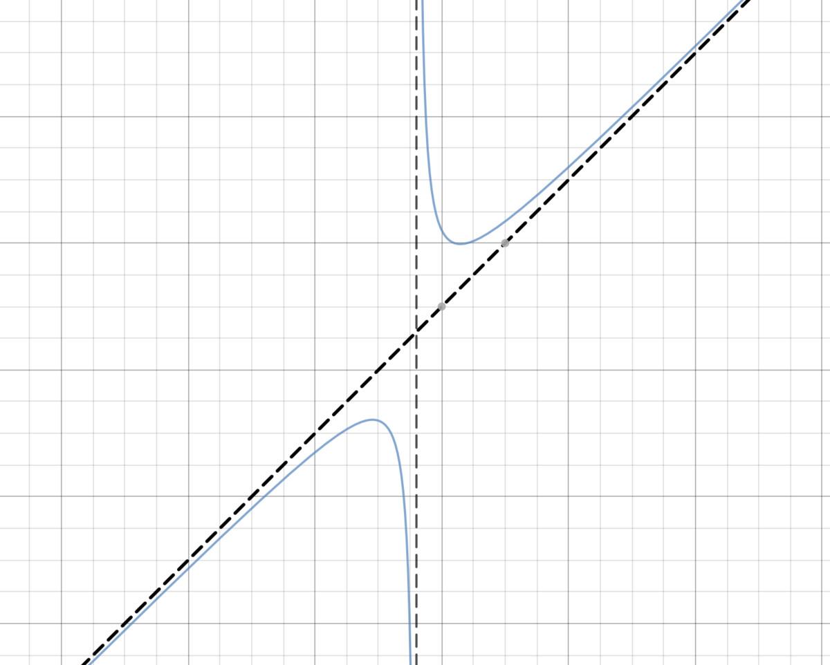 \[ y = \frac{x^2+ 5x + 6}{x - 2}\]