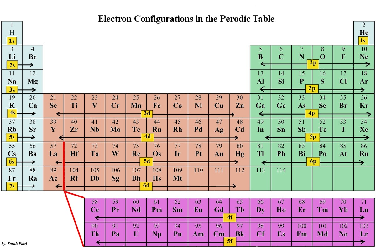 Periodic table ii chemistry gabriel merces brilliant chemistry chemistry sing the periodic table to determine the electron gamestrikefo Image collections