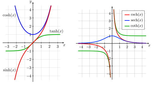 Graphs of the six trigonometric hyperbolic functions