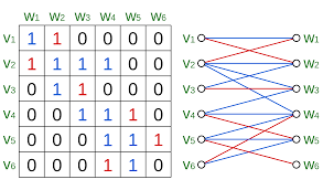 A matching corresponds to a choice of 1s in the adjacency matrix, with at most one 1 in each row and in each column.